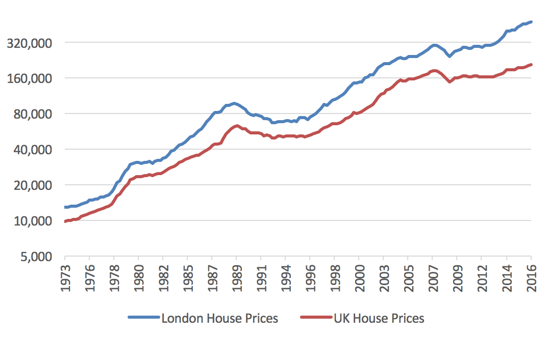 Property Crowd London Property Prices Stalled In December